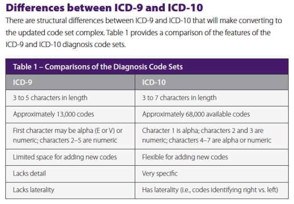 icd-9 vs icd-10